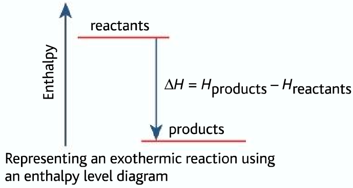 enthalpy level for exothermic reaction
