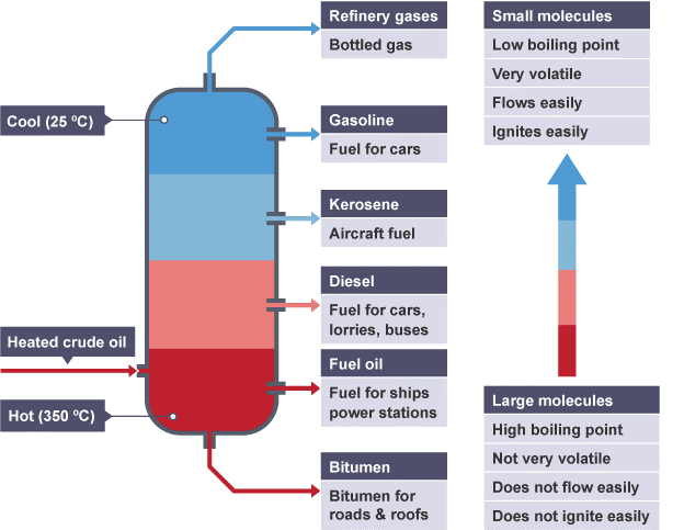 separation of crude oil