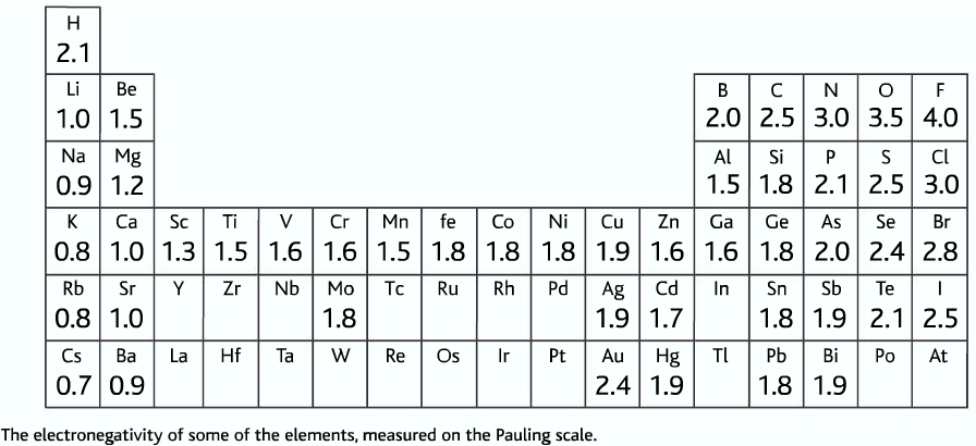 trend in electronegativity