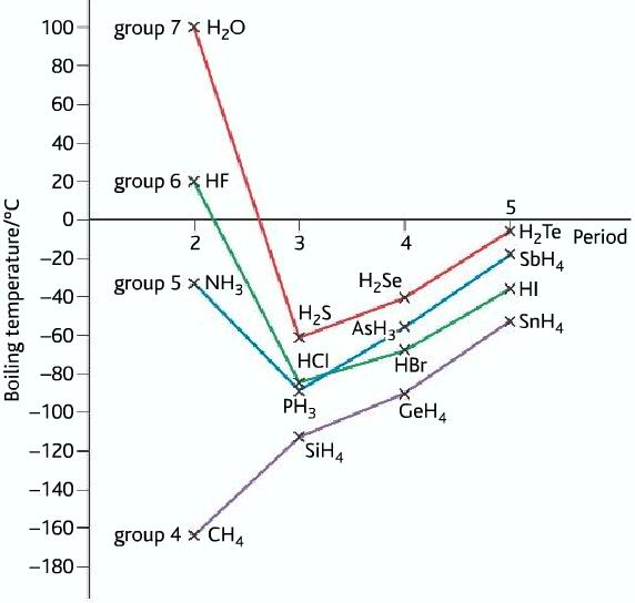hydrogen bodning boiling point