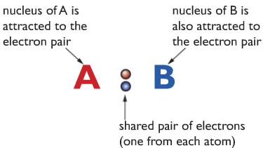 covalent bonding example