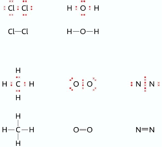 What Is Covalent Bonding And How It Is Formed