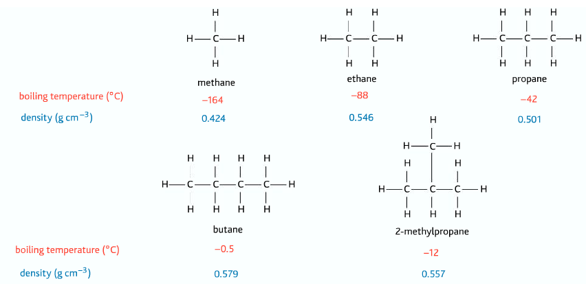 trend in boiling point of alkanes