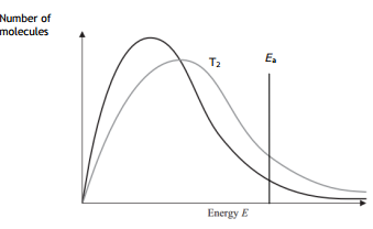 maxwell boltzman distribution curve